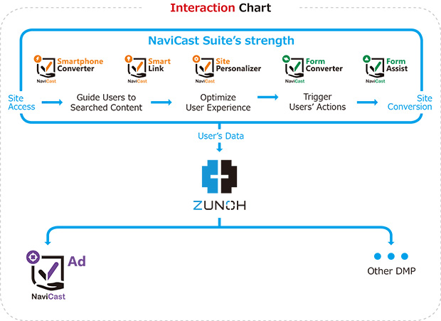 Interaction-Chart