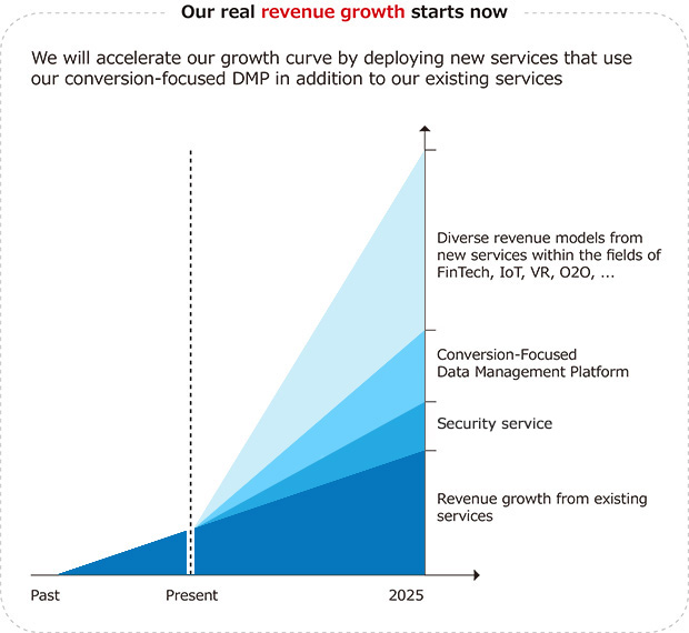 Our-real-revenue-growth-starts-now